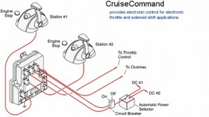 ZF Marine/Mathers CruiseCommand